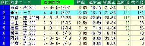 京阪杯 前走コースデータ