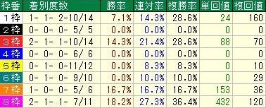 ジャパンカップ 中団馬の枠順データ