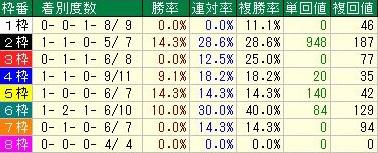 チャンピオンズカップ 中団馬の枠順データ