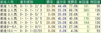 ジャパンカップ 天皇賞秋組人気データ