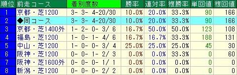 京阪杯 前走3着以内馬の前走コースデータ