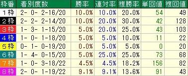 朝日杯フューチュリティステークス 枠順データ