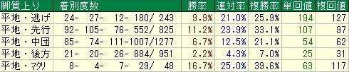 中山芝2000m 脚質データ