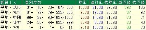 阪神芝1600m 脚質データ