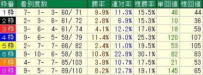 阪神芝1600m OP戦以上枠順データ