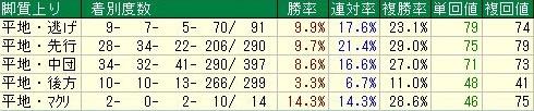 中山芝2000m 特別戦脚質データ