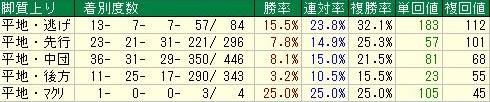 阪神芝1600m 特別戦 脚質データ