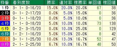阪神ジュベナイルフィリーズ 枠順データ