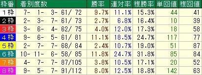 阪神芝1600m OP戦以上の枠順データ