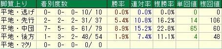阪神ジュベナイルフィリーズ 脚質データ