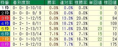 有馬記念 中団・後方馬の枠順データ