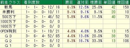 阪神ジュベナイルフィリーズ 前走クラスデータ