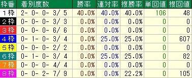 阪神ジュベナイルフィリーズ 先行馬の枠順データ