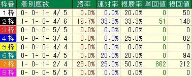 朝日杯フューチュリティステークス 先行馬の枠順データ