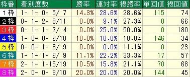 阪神ジュベナイルフィリーズ 中団馬の枠順データ