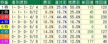朝日杯フューチュリティステークス 中団馬の枠順データ