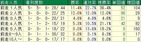 阪神ジュベナイルフィリーズ 前走人気データ