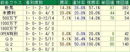 阪神ジュベナイルフィリーズ 前走1番人気馬クラス別データ