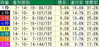 函館記念コース枠順データ