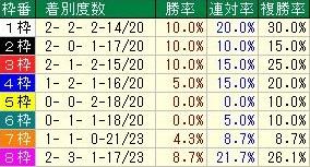 中京記念枠順データ