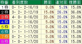 函館記念枠順データ