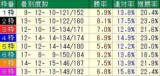 キーンランドカップ コース枠順データ