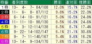 新潟記念 コース枠順データ