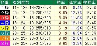 関屋記念 コース枠順データ