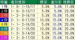 キーンランドカップ 枠順データ