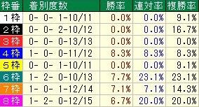キーンランドカップ 枠順データ 中団・後方馬