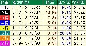 新潟記念 コース枠順データ 中団馬