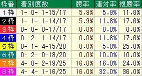 関屋記念 枠順データ