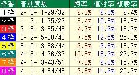 新潟記念 コース枠順データ 後方馬