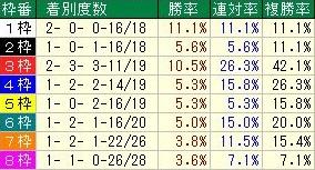 新潟記念 枠順データ