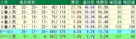 JBCクラシック 京都ダート1900m人気データ