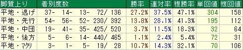 JBCクラシック 京都ダート1900m脚質データ