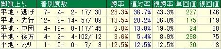 JBCクラシック 京都ダート1900m1600万以上脚質データ
